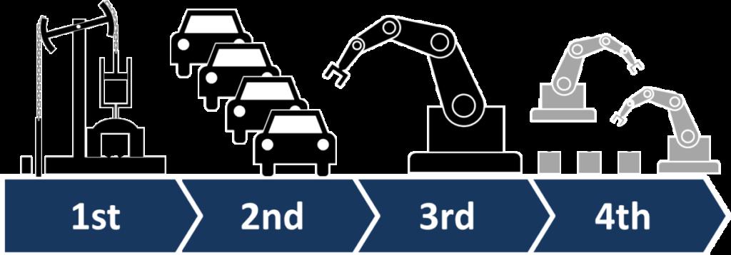 Industria 1.0 y 4.0