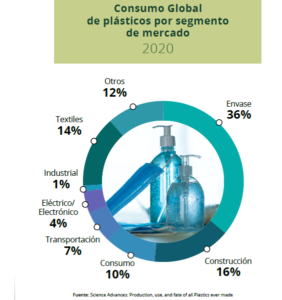 Consumo Global de Plásticos por Segmentos