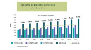 Consumo de plásticos en México 2011-2019