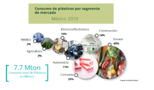 Consumo de plásticos por segmento de mercado México 2019