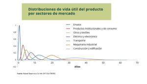 Distribución de vida útil del producto por sectores de mercado