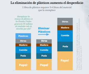 Gráfica 2. Impacto de la eliminación de plástico en el desperdicio