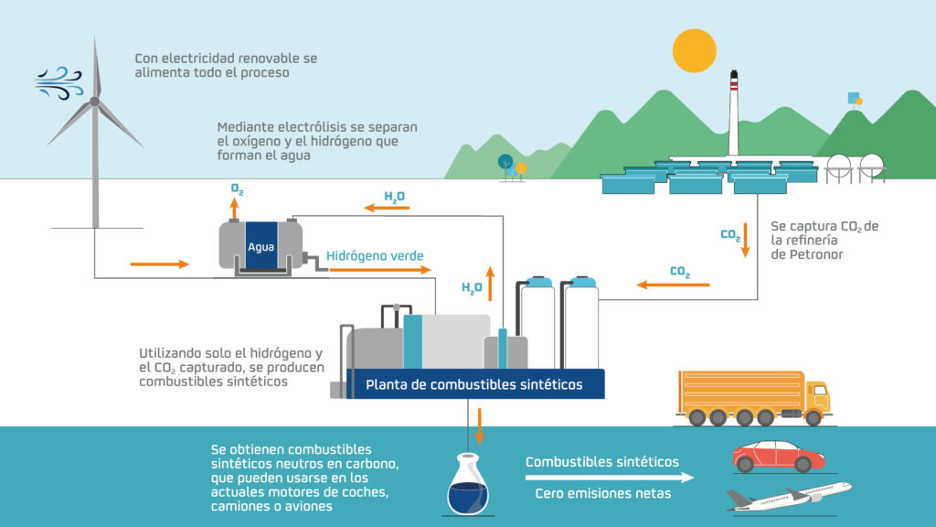 La energía versátil que representa el Hidrógeno