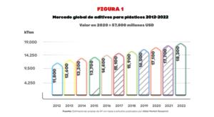 Mercado Global de Aditivos para Plásticos 2012 - 2022