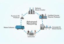 BP y Sabic colaboran en iniciativa por la economía circular