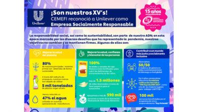 Unilever obtiene por 15º año consecutivo el distintivo de ESR